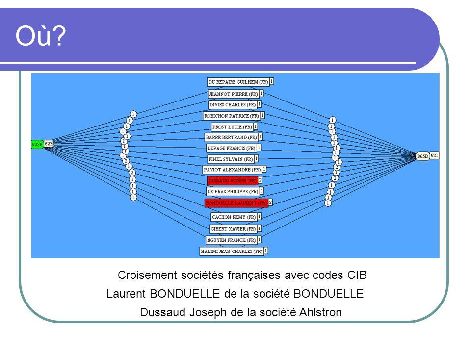 Où Croisement sociétés françaises avec codes CIB