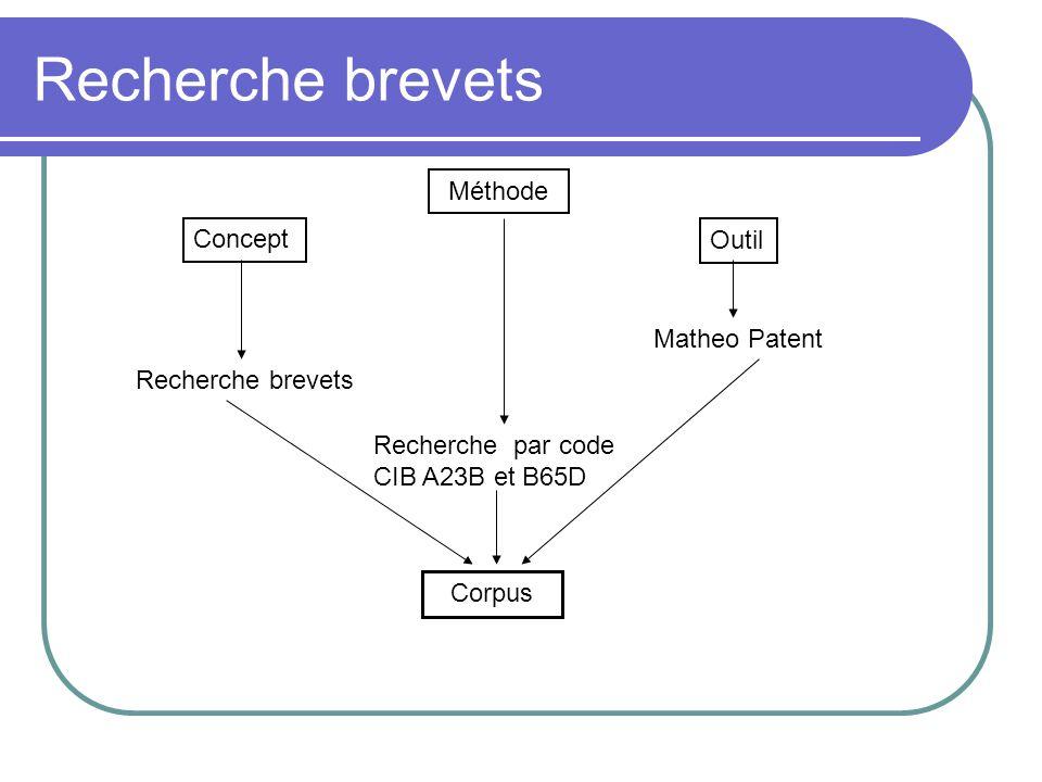 Recherche brevets Méthode Concept Outil Matheo Patent