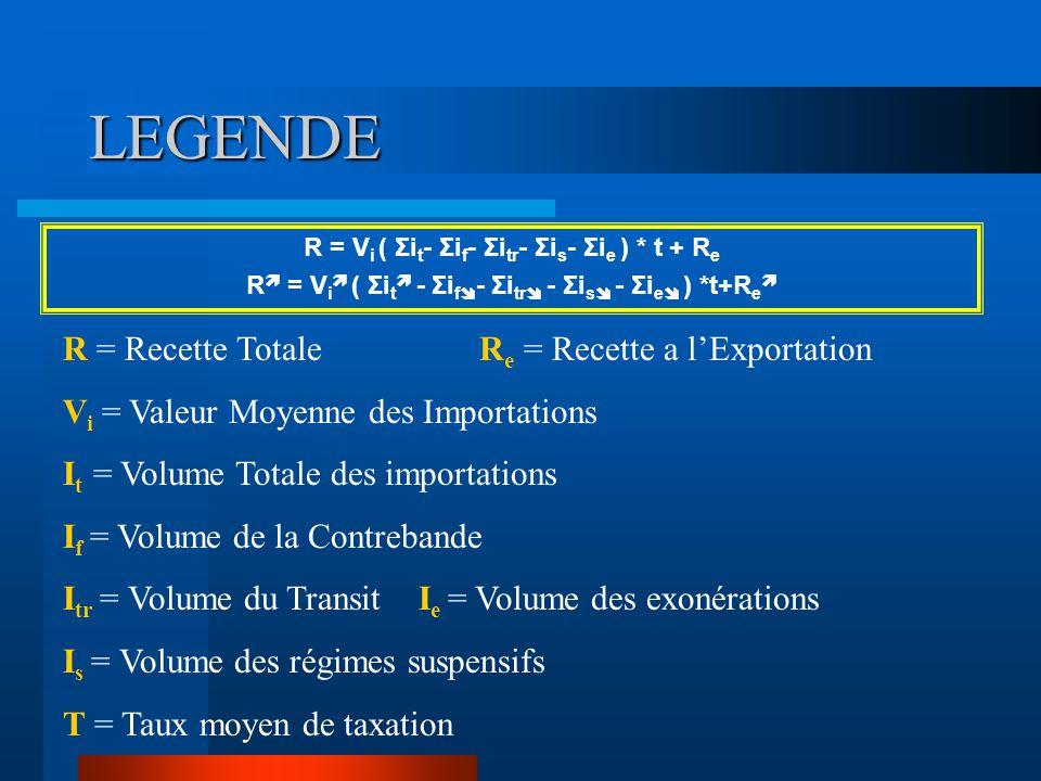 LEGENDE R = Recette Totale Re = Recette a l'Exportation