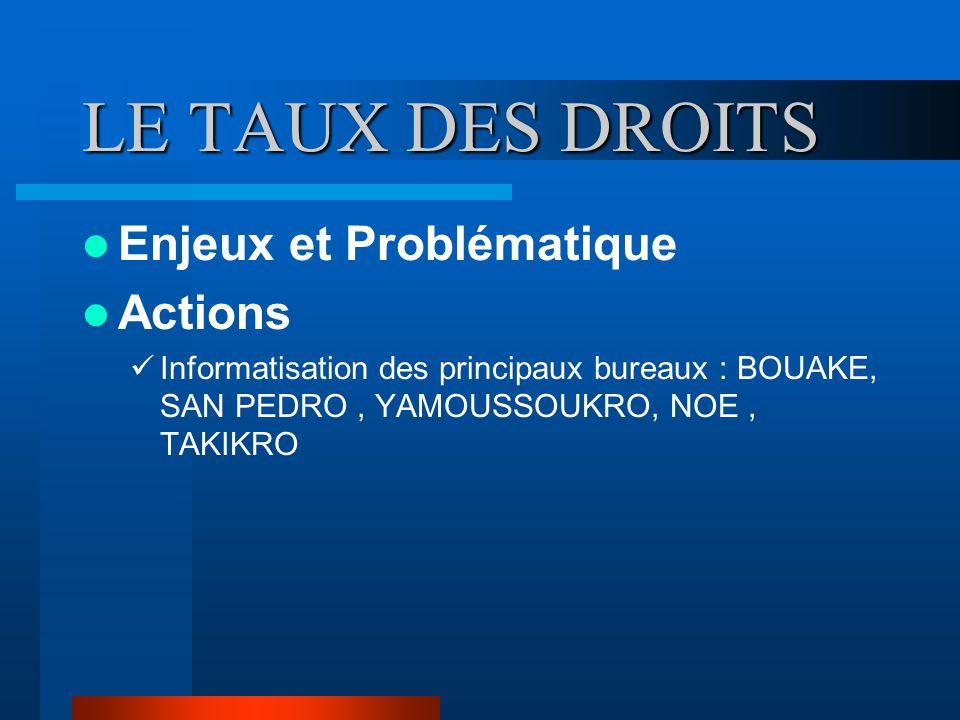 LE TAUX DES DROITS Enjeux et Problématique Actions