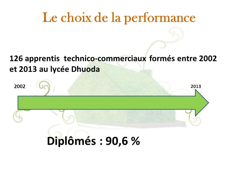 Le choix de la performance