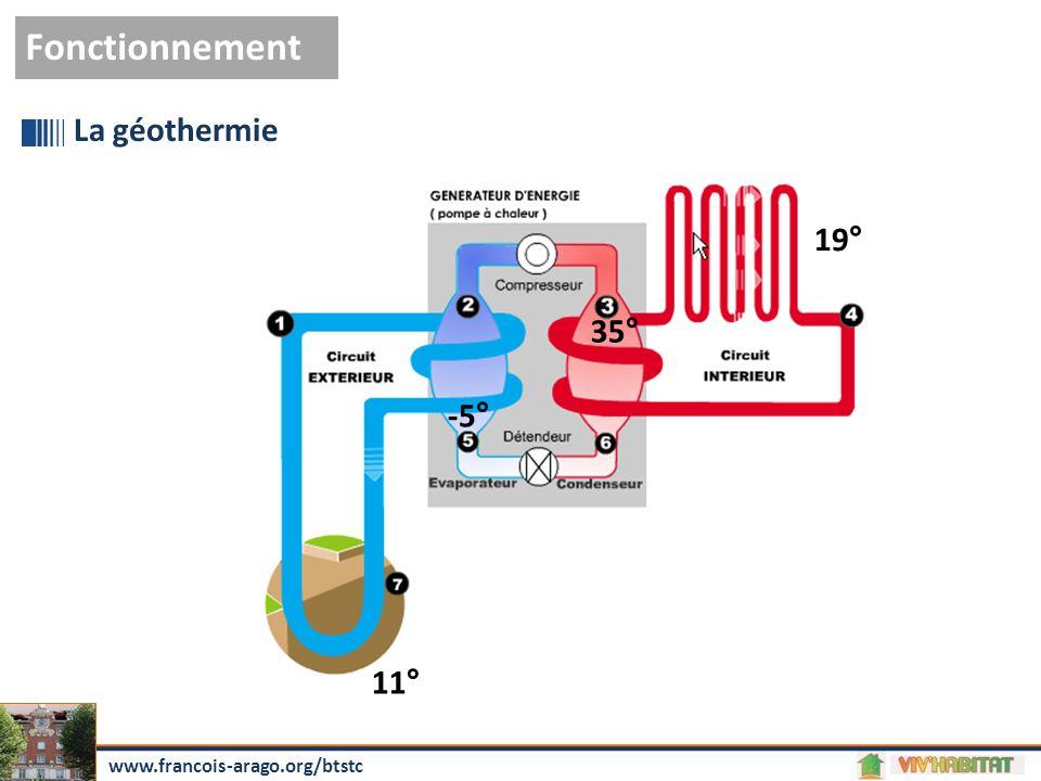 Fonctionnement La géothermie 19° 35° -5° 11°