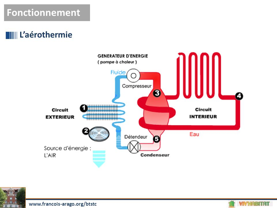 Fonctionnement L'aérothermie www.francois-arago.org/btstc