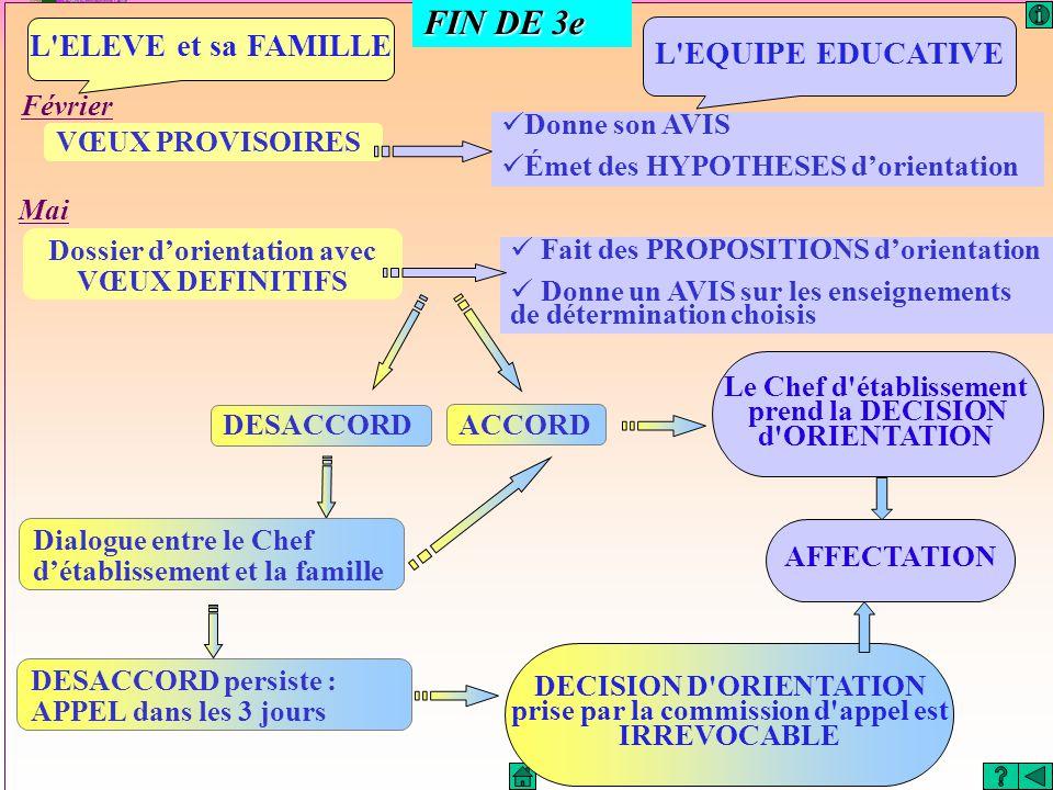 FIN DE 3e L ELEVE et sa FAMILLE L EQUIPE EDUCATIVE Février