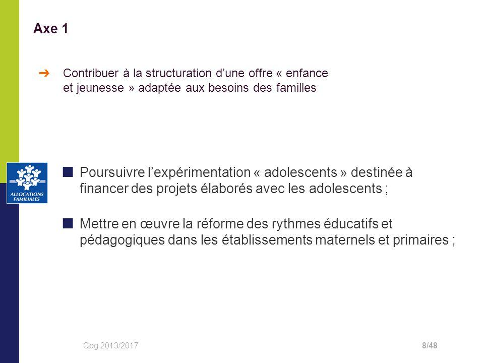 Axe 1 Contribuer à la structuration d'une offre « enfance et jeunesse » adaptée aux besoins des familles.
