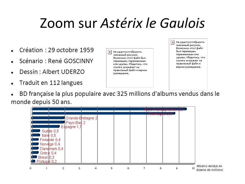 Zoom sur Astérix le Gaulois