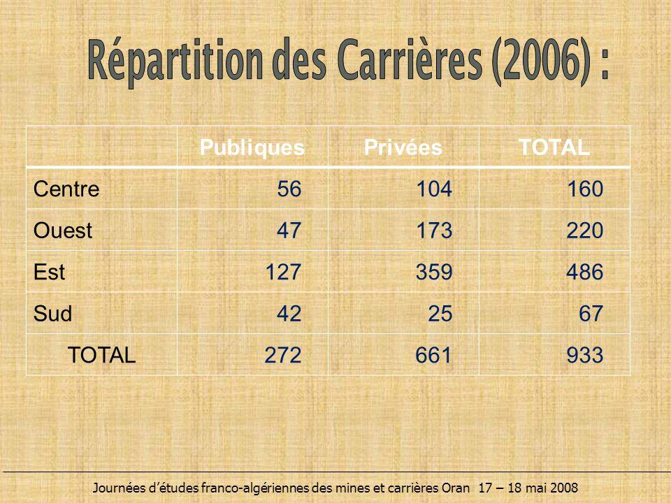 Répartition des Carrières (2006) :