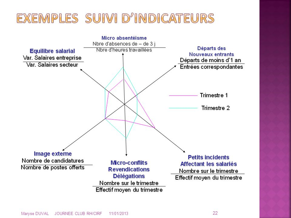 Exemples SUIVI d'indicateurs