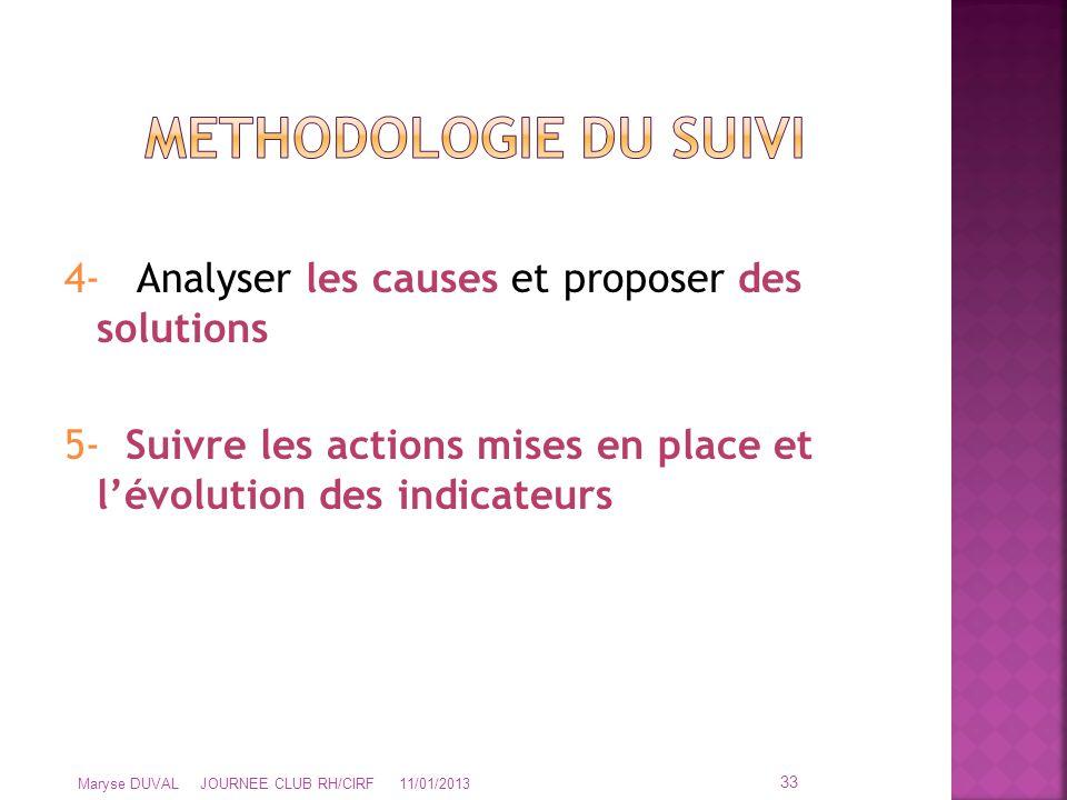 METHODOLOGIE DU SUIVI 4- Analyser les causes et proposer des solutions