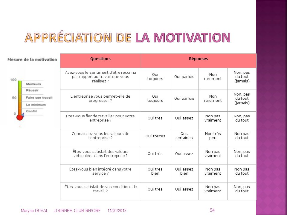 Appréciation de LA MOTIVATION