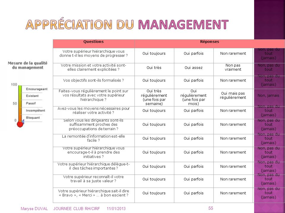 Appréciation dU MANAGEMENT