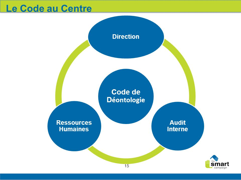 Le Code au Centre Code de Déontologie. Direction. Audit Interne. Ressources Humaines.