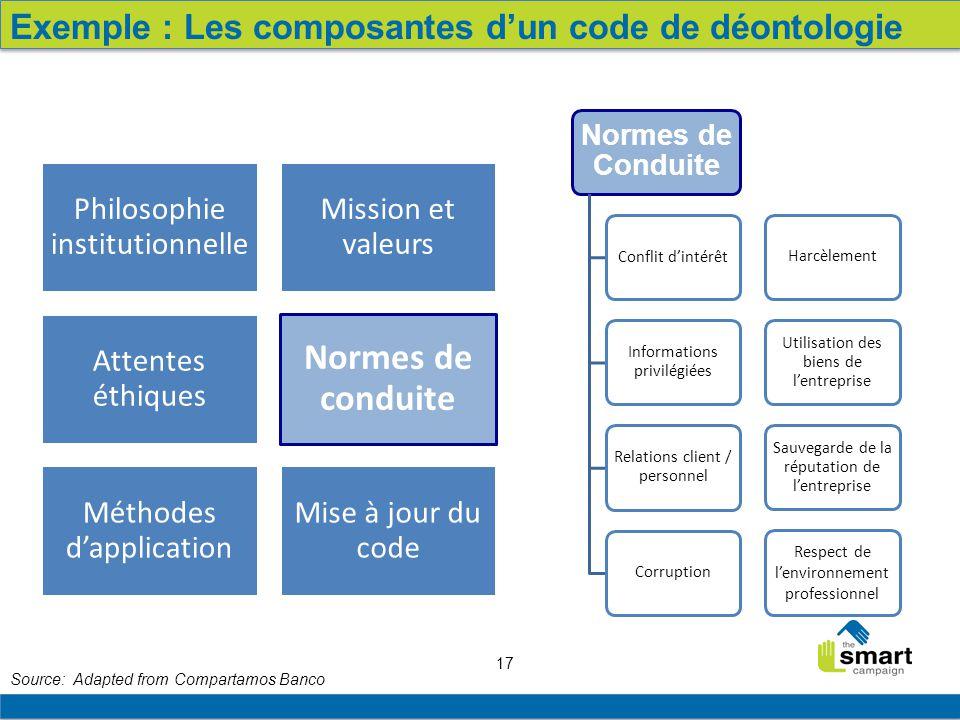Normes de conduite Exemple : Les composantes d'un code de déontologie