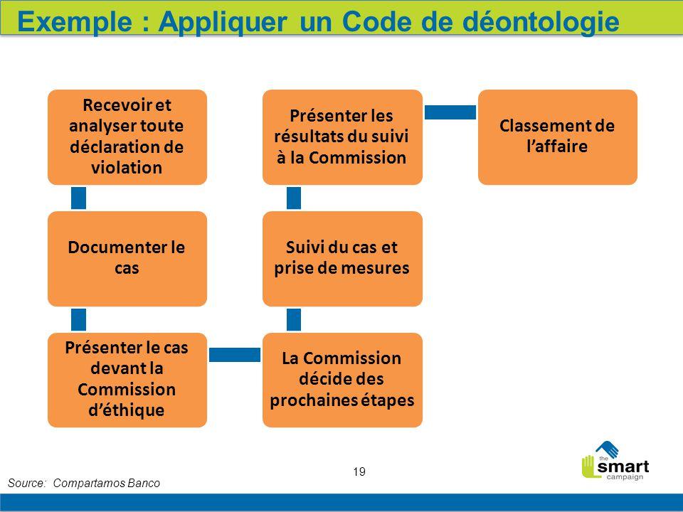 Exemple : Appliquer un Code de déontologie