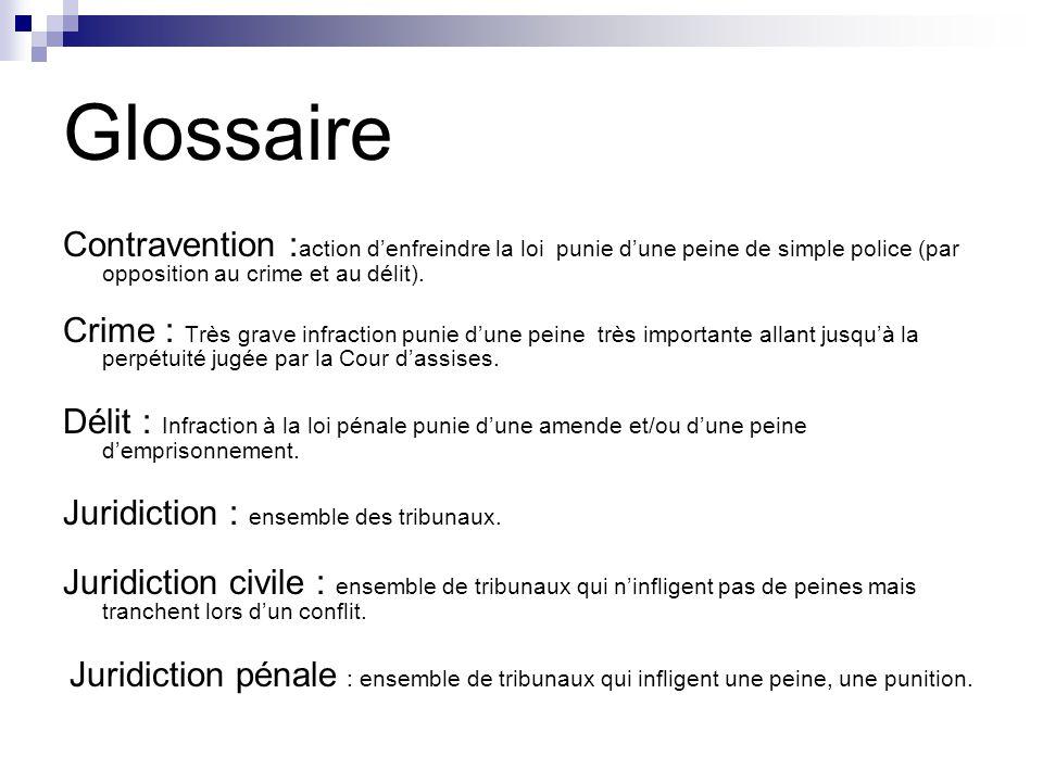 Glossaire Contravention :action d'enfreindre la loi punie d'une peine de simple police (par opposition au crime et au délit).