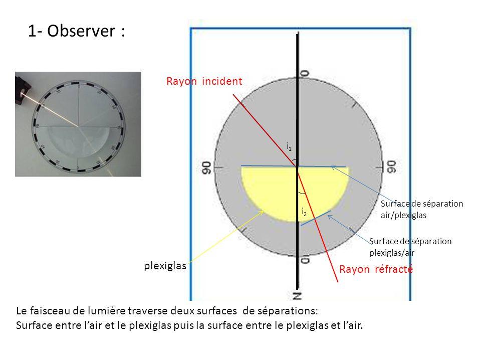 1- Observer : Rayon incident plexiglas Rayon réfracté