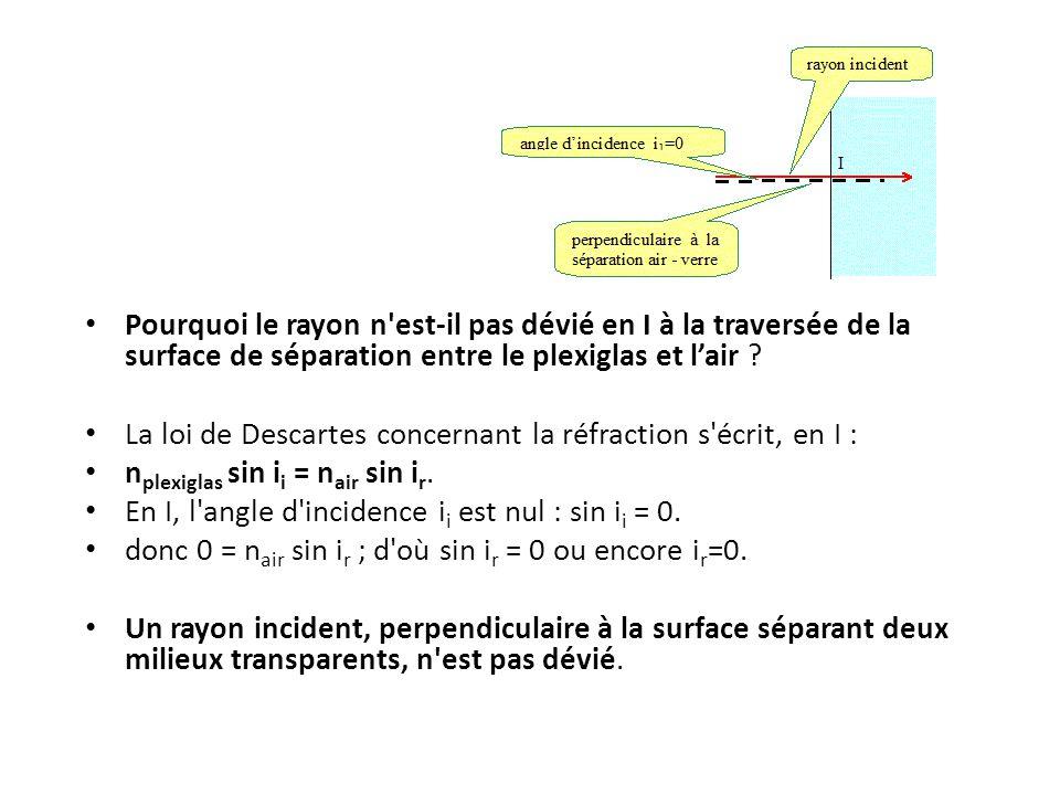 Pourquoi le rayon n est-il pas dévié en I à la traversée de la surface de séparation entre le plexiglas et l'air