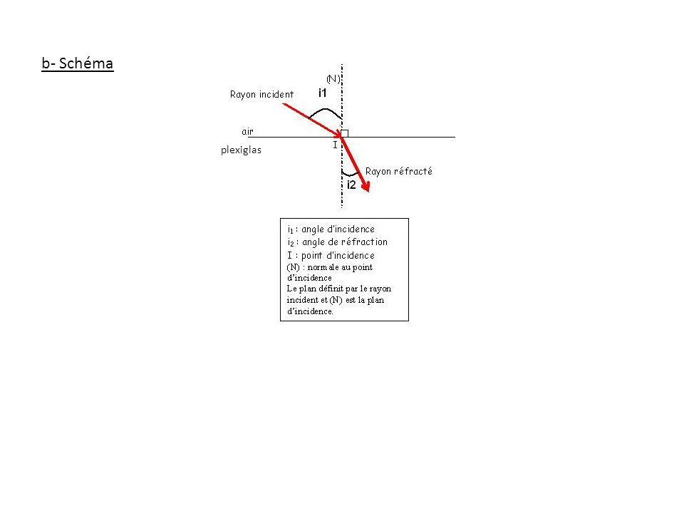 b- Schéma plexiglas