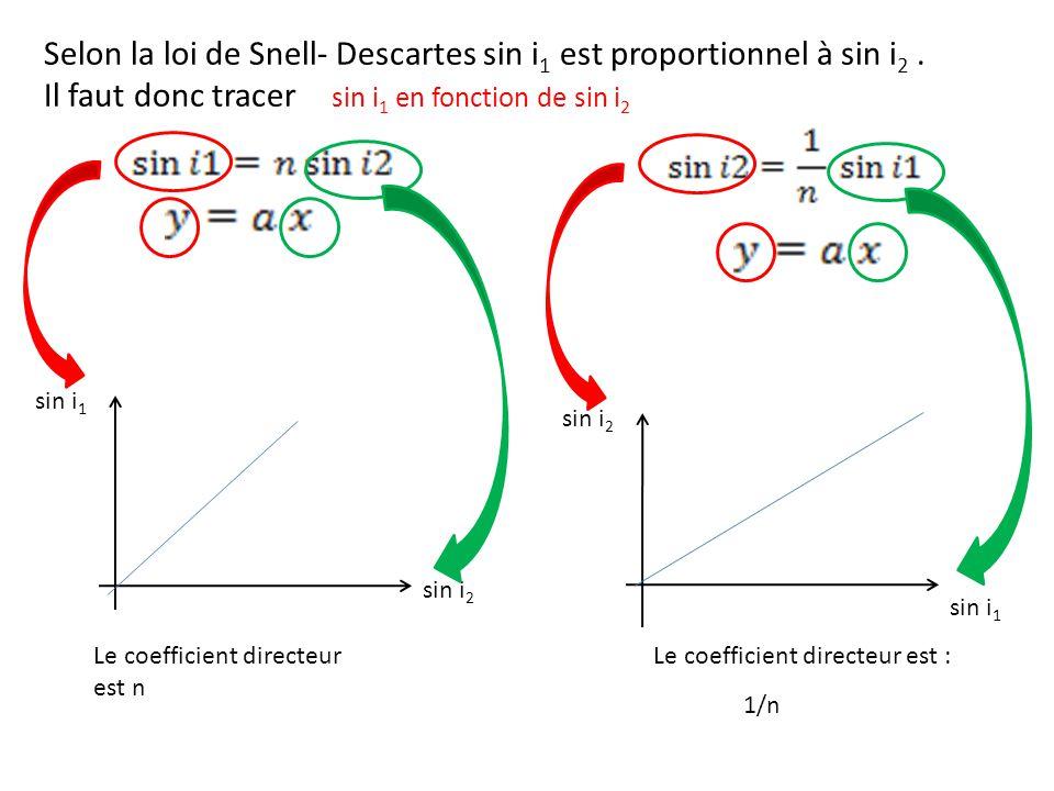 Selon la loi de Snell- Descartes sin i1 est proportionnel à sin i2