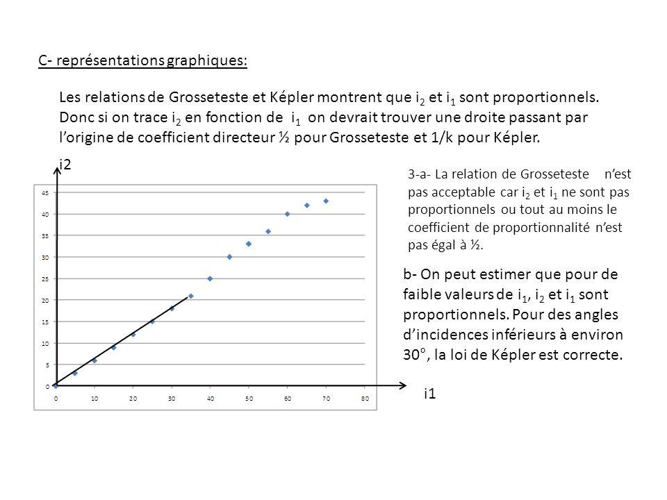 C- représentations graphiques: