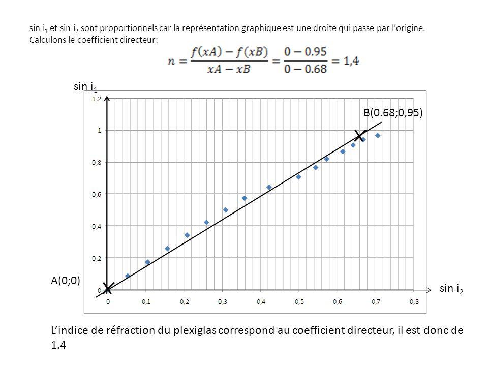 sin i1 et sin i2 sont proportionnels car la représentation graphique est une droite qui passe par l'origine. Calculons le coefficient directeur: