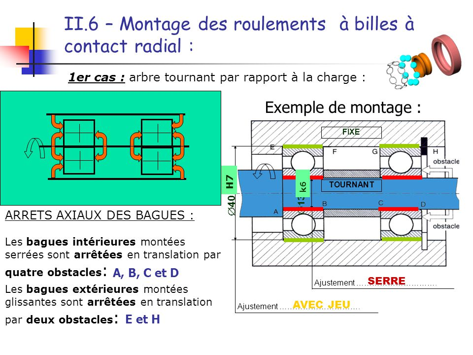 II.6 – Montage des roulements à billes à contact radial :