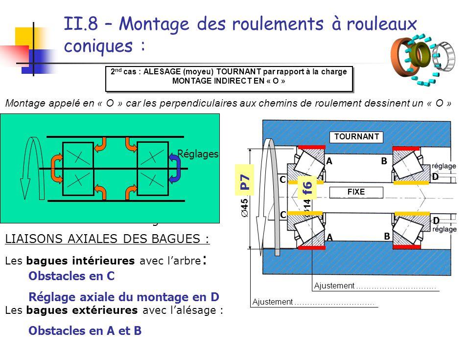 II.8 – Montage des roulements à rouleaux coniques :
