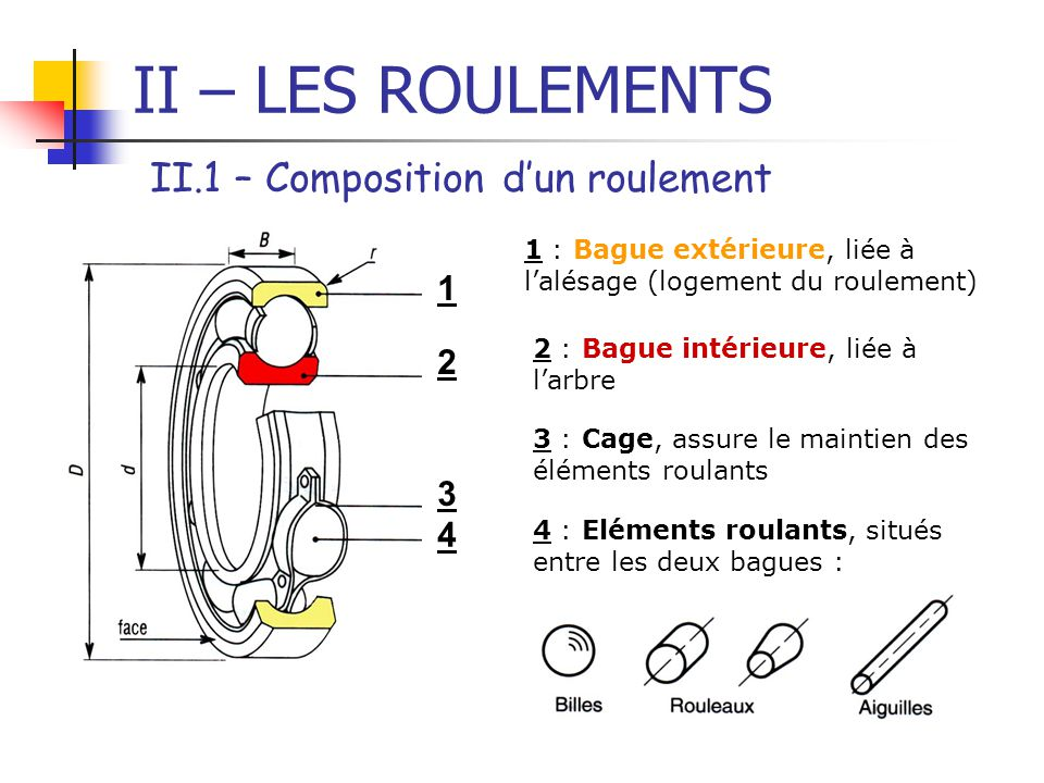 II – LES ROULEMENTS II.1 – Composition d'un roulement 1 2 3 4