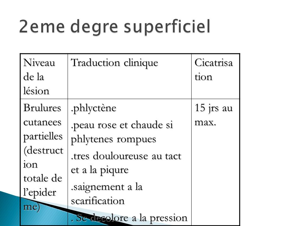 2eme degre superficiel Niveau de la lésion Traduction clinique