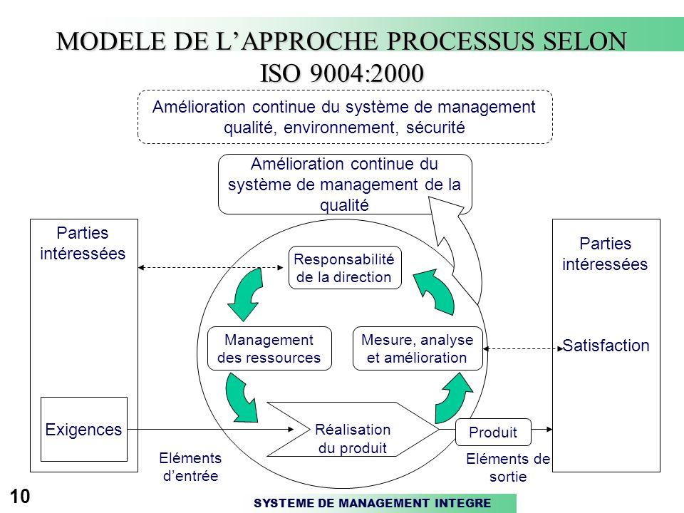 MODELE DE L'APPROCHE PROCESSUS SELON ISO 9004:2000