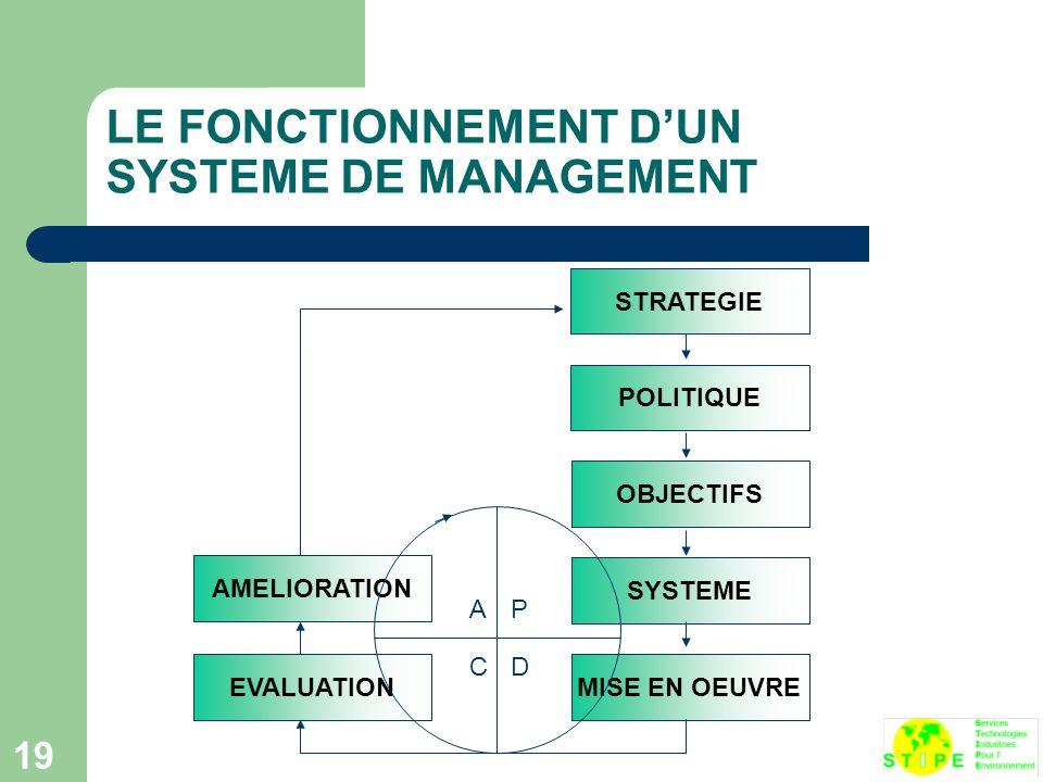 LE FONCTIONNEMENT D'UN SYSTEME DE MANAGEMENT