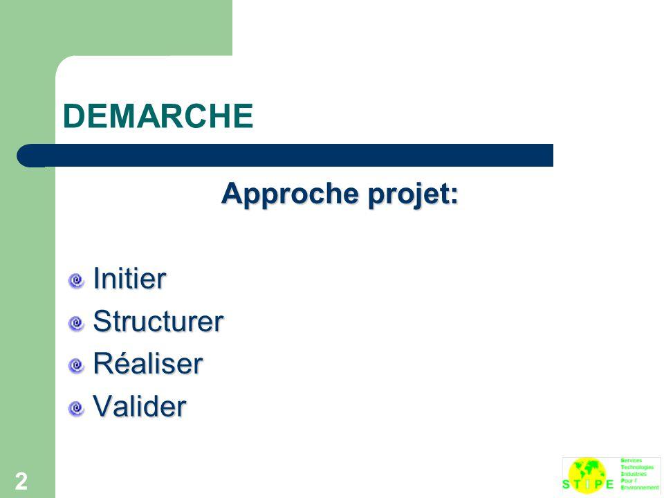 DEMARCHE Approche projet: Initier Structurer Réaliser Valider
