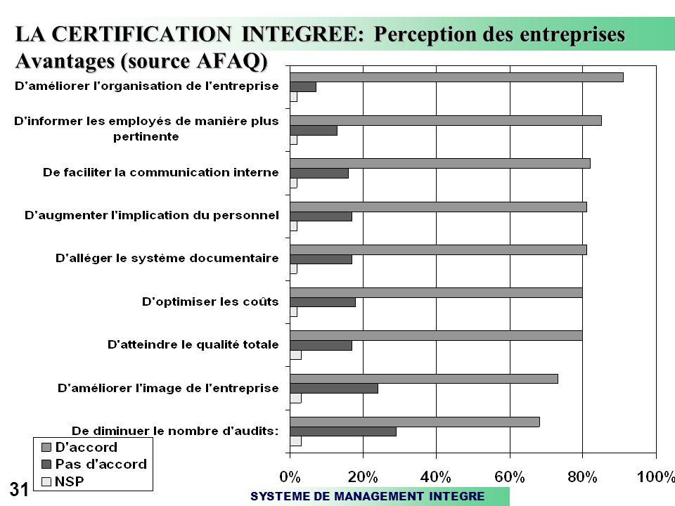 LA CERTIFICATION INTEGREE: Perception des entreprises Avantages (source AFAQ)