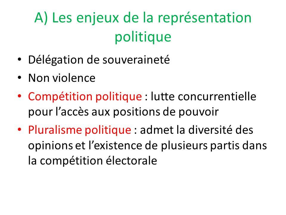 A) Les enjeux de la représentation politique