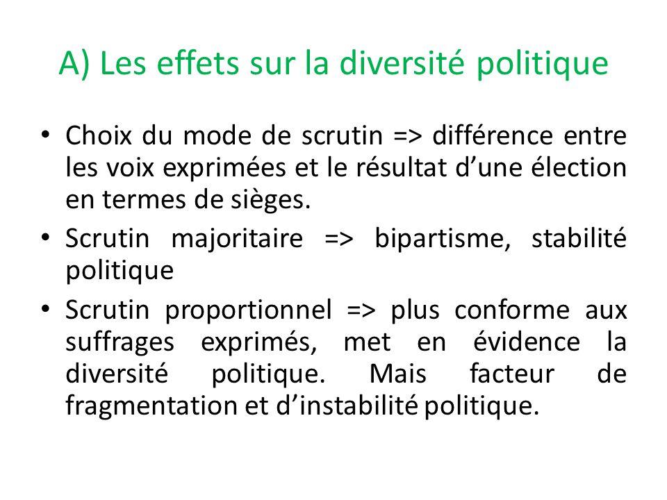 A) Les effets sur la diversité politique