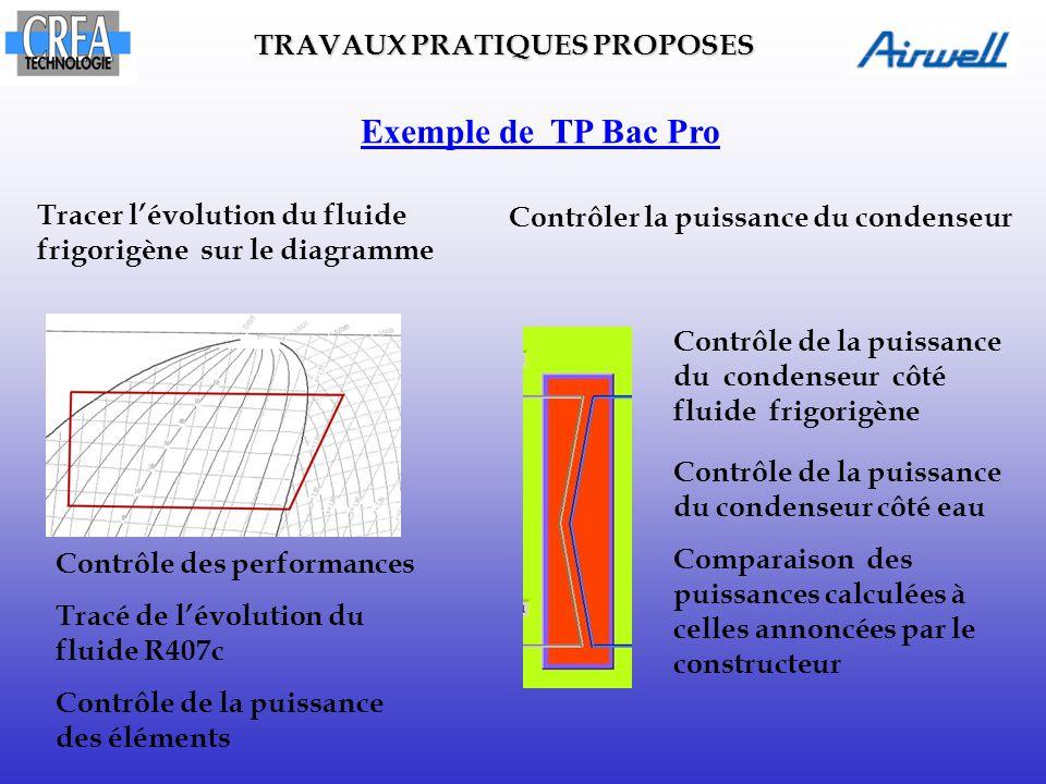 Exemple de TP Bac Pro TRAVAUX PRATIQUES PROPOSES