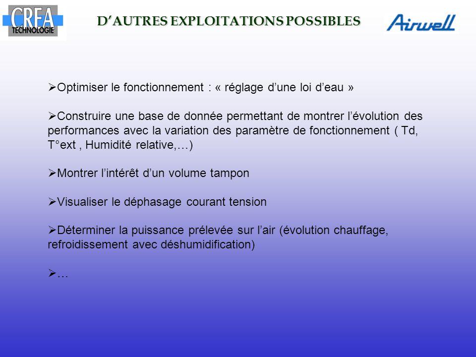 D'AUTRES EXPLOITATIONS POSSIBLES