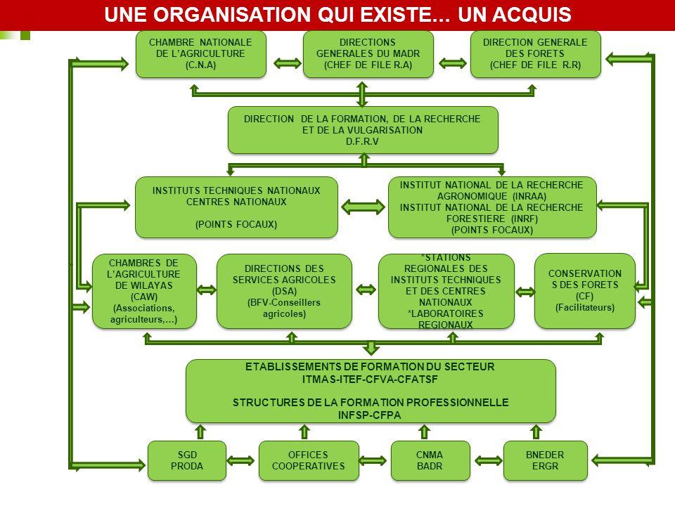 UNE ORGANISATION QUI EXISTE… UN ACQUIS