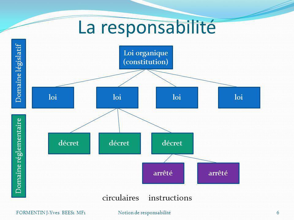 La responsabilité circulaires instructions Loi organique