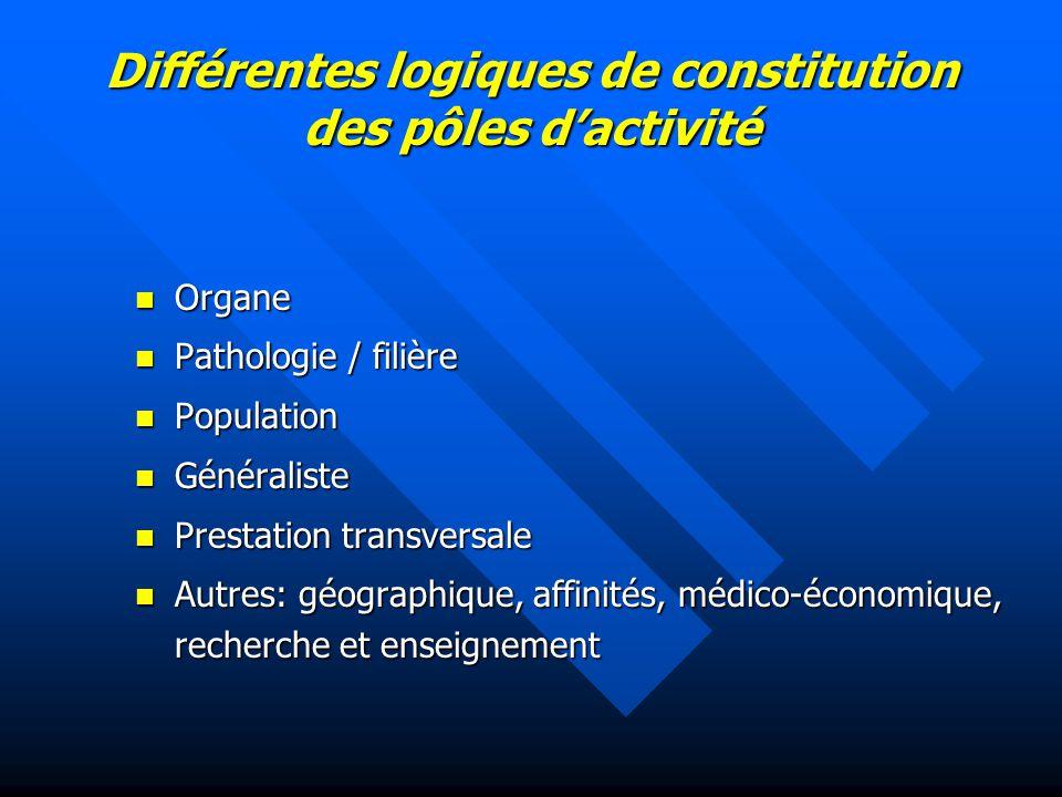Différentes logiques de constitution des pôles d'activité