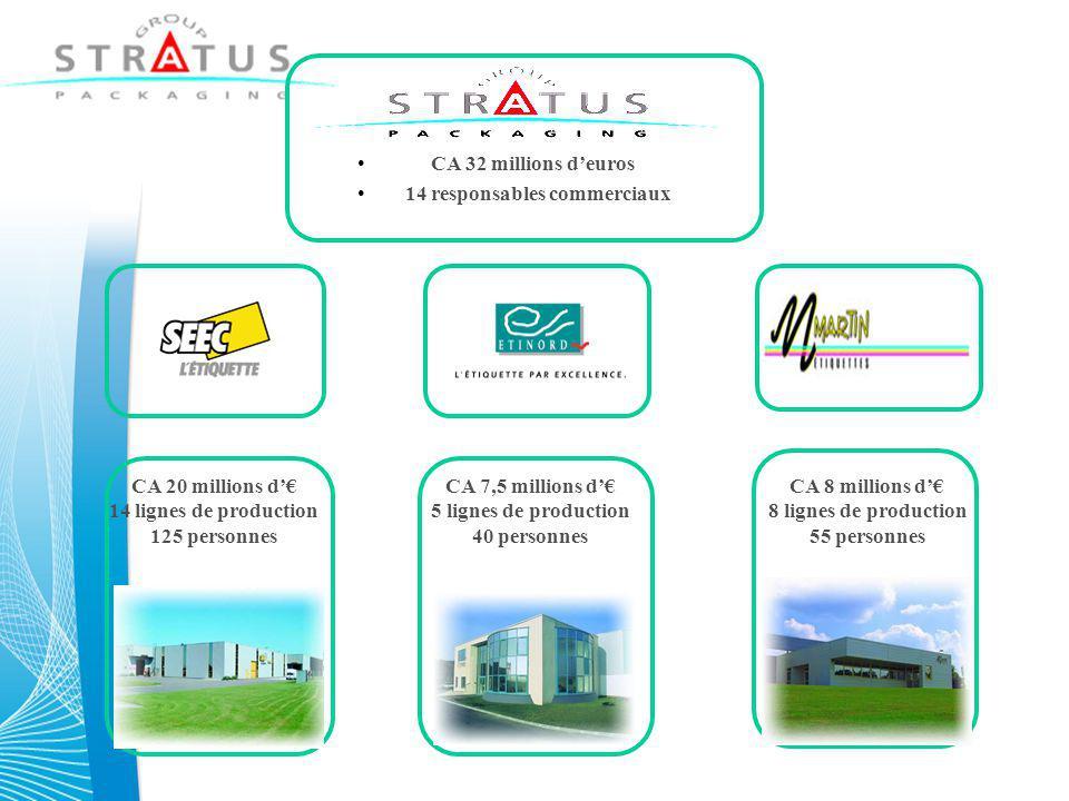 CA 32 millions d'euros 14 responsables commerciaux. CA 20 millions d'€ 14 lignes de production. 125 personnes.