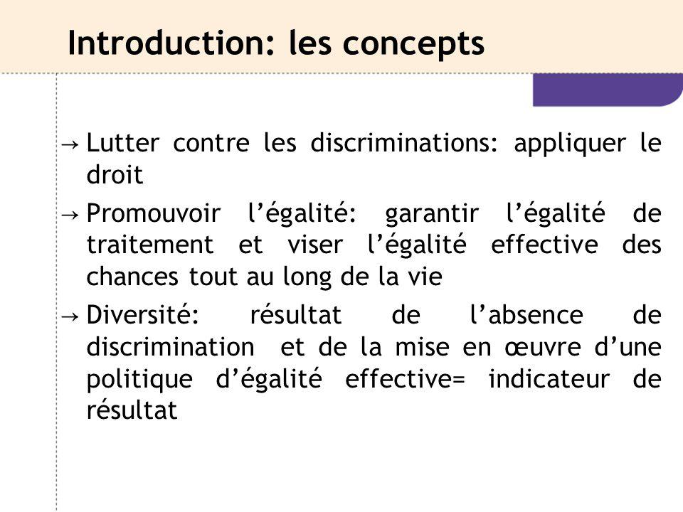 Introduction: les concepts