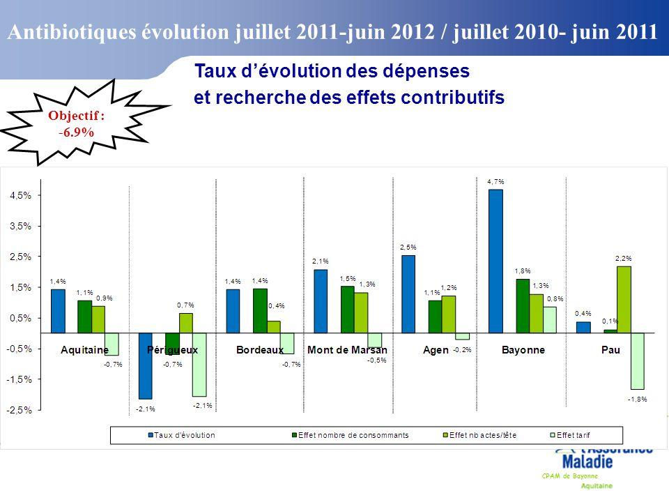 Antibiotiques évolution juillet 2011-juin 2012 / juillet 2010- juin 2011
