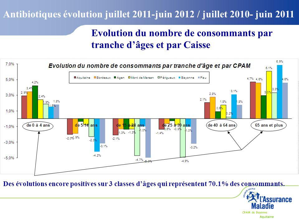 Evolution du nombre de consommants par tranche d'âges et par Caisse