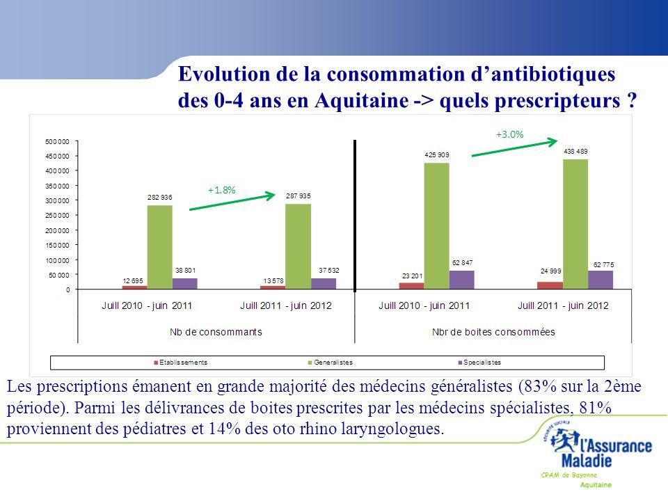 Evolution de la consommation d'antibiotiques des 0-4 ans en Aquitaine -> quels prescripteurs