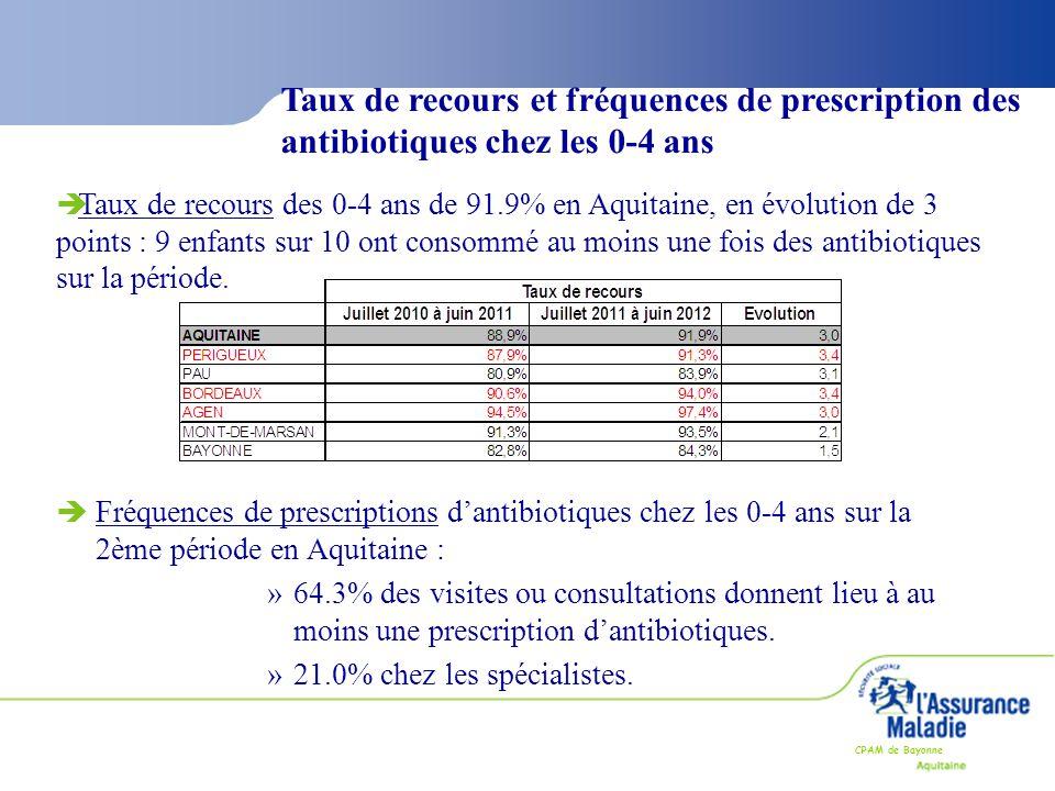Taux de recours et fréquences de prescription des antibiotiques chez les 0-4 ans
