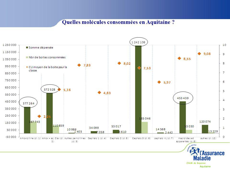 Quelles molécules consommées en Aquitaine