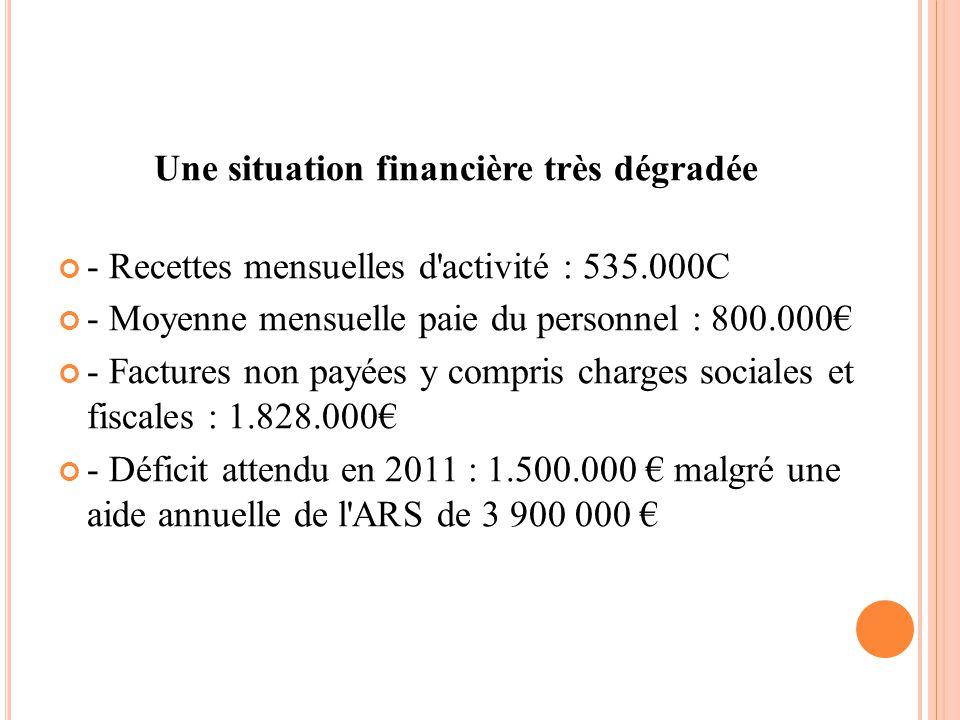 Une situation financière très dégradée