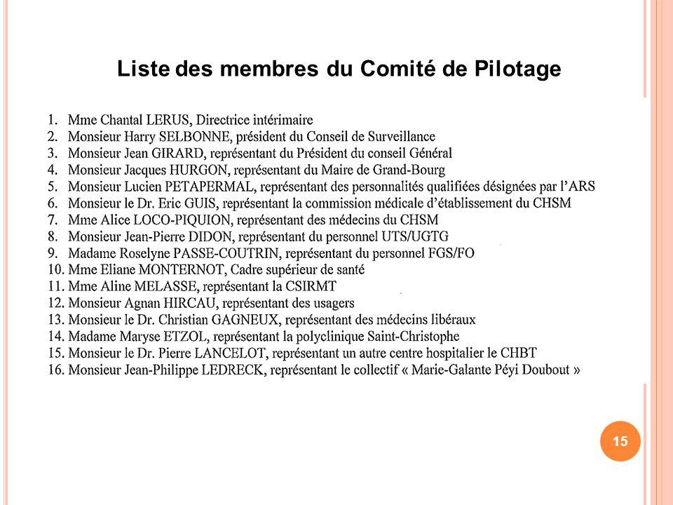 Liste des membres du Comité de Pilotage