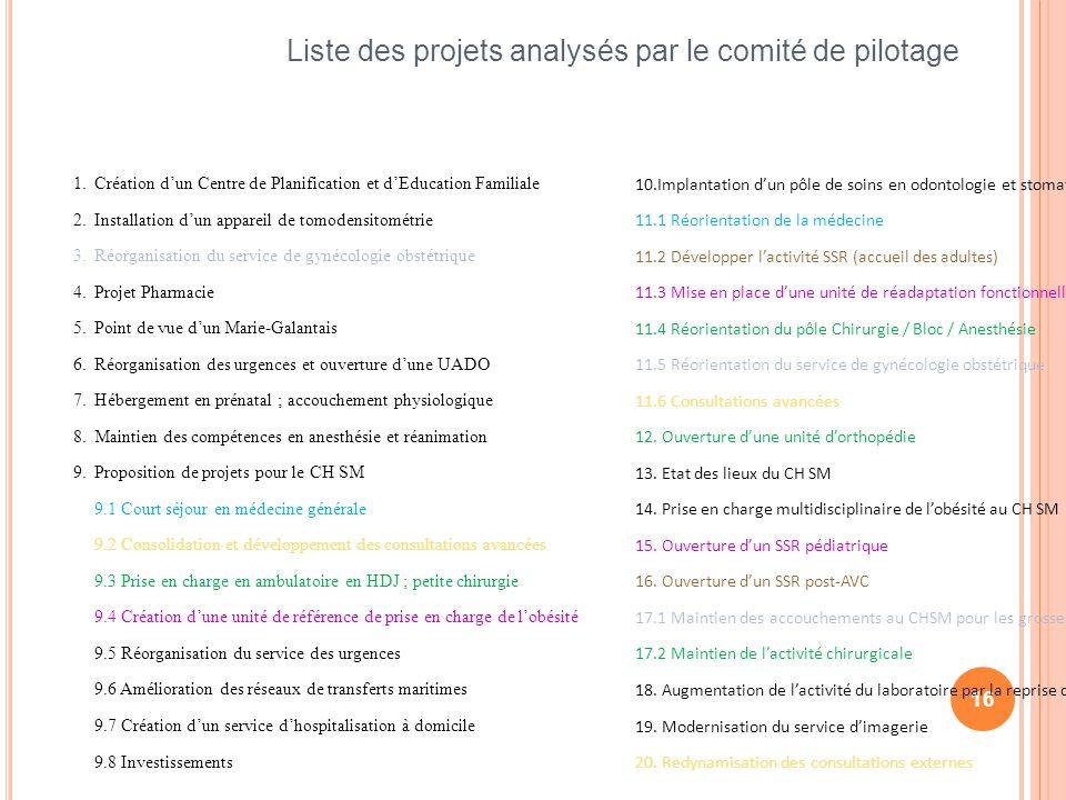 Liste des projets analysés par le comité de pilotage